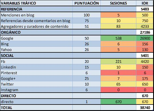 Tabla IOR Total Trafico Web